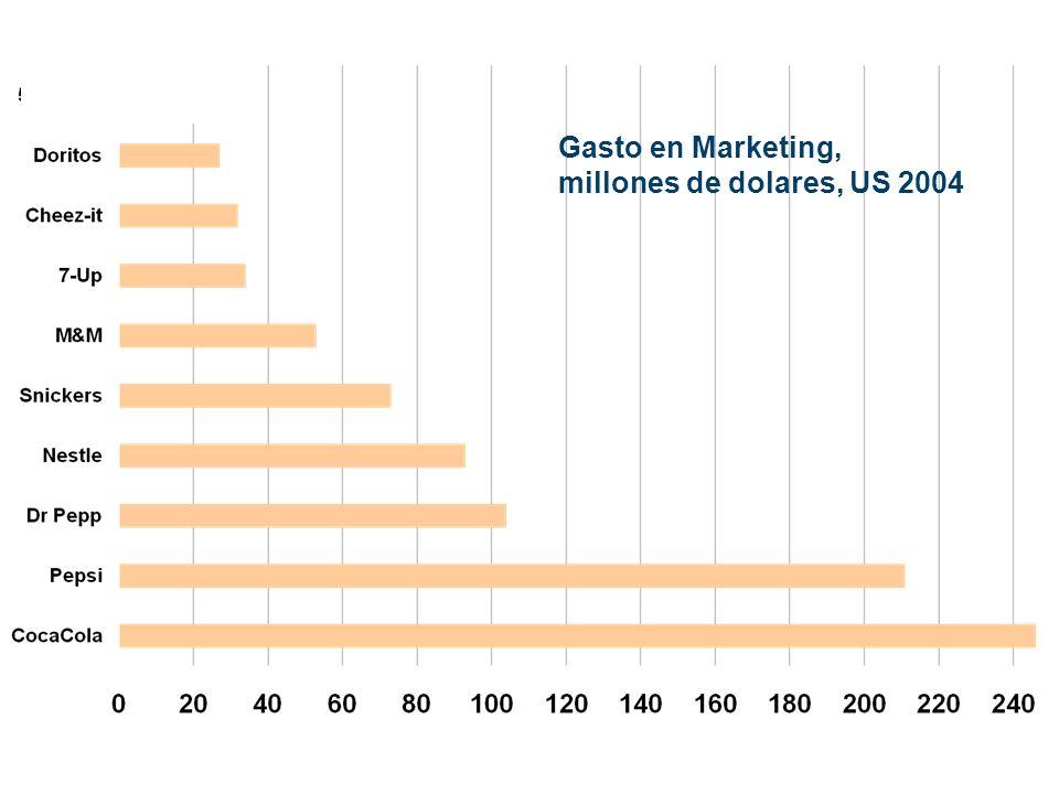 Gasto en Marketing, millones de dolares, US 2004 Consumers Report, 2004