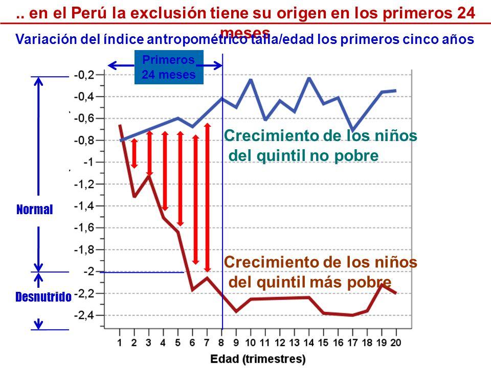 Crecimiento de los niños del quintil más pobre.. en el Perú la exclusión tiene su origen en los primeros 24 meses Crecimiento de los niños del quintil