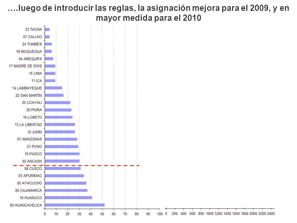 Prevalencia Desnutrición Crónica (%) 2009: 1,052 M 2010: 1,535 M Incremento 50% Presupuesto por niño menor de 36 meses ….luego de introducir las regla