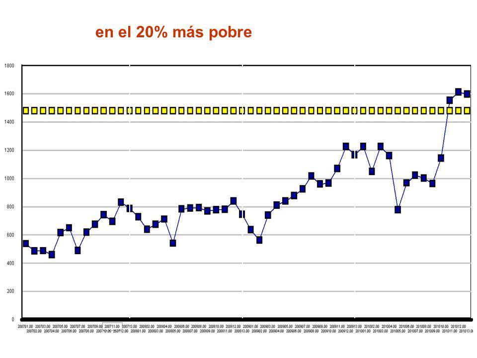 …. disponibilidad de recursos humanos (enfermeras) en el 20% más pobre de Huancavelica 2007200820092010