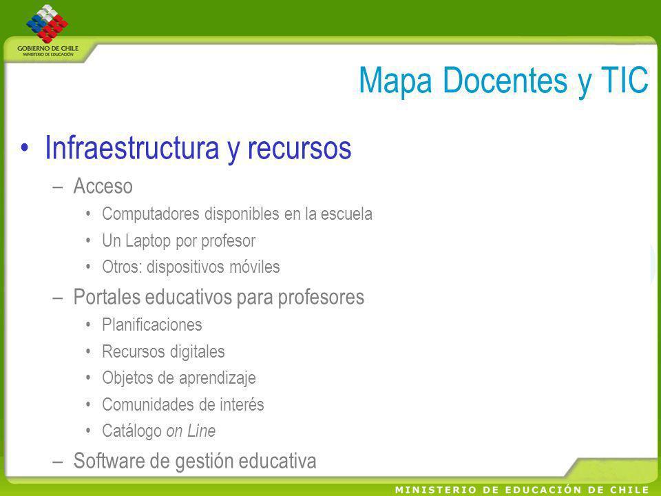 Mapa Docentes y TIC Infraestructura y recursos –Acceso Computadores disponibles en la escuela Un Laptop por profesor Otros: dispositivos móviles –Port