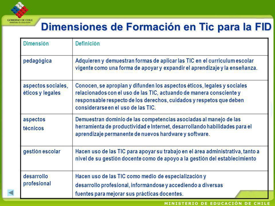 DimensiónDefinición pedagógicaAdquieren y demuestran formas de aplicar las TIC en el curriculum escolar vigente como una forma de apoyar y expandir el