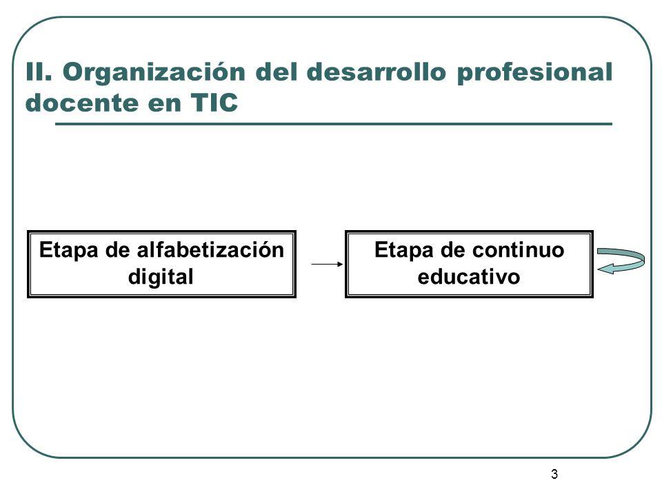 3 II. Organización del desarrollo profesional docente en TIC Etapa de alfabetización digital Etapa de continuo educativo