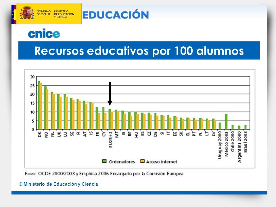 © Ministerio de Educación y Ciencia Recursos educativos por 100 alumnos