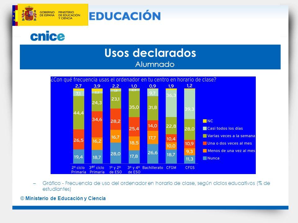 © Ministerio de Educación y Ciencia Usos declarados Alumnado –Gráfico - Frecuencia de uso del ordenador en horario de clase, según ciclos educativos (