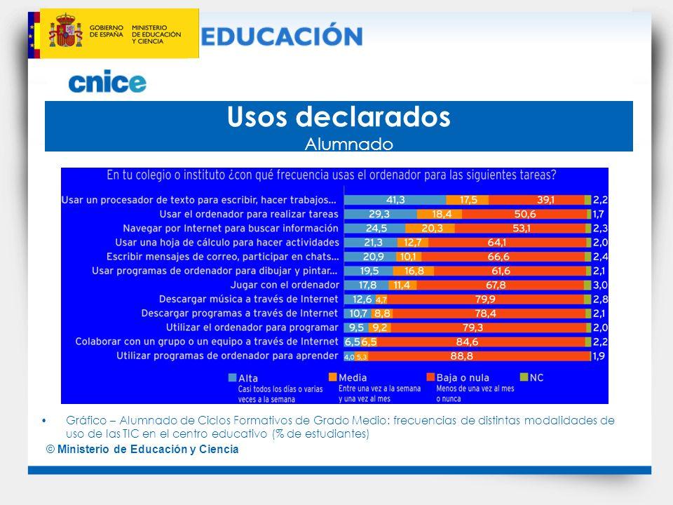 © Ministerio de Educación y Ciencia Usos declarados Alumnado Gráfico – Alumnado de Ciclos Formativos de Grado Medio: frecuencias de distintas modalida