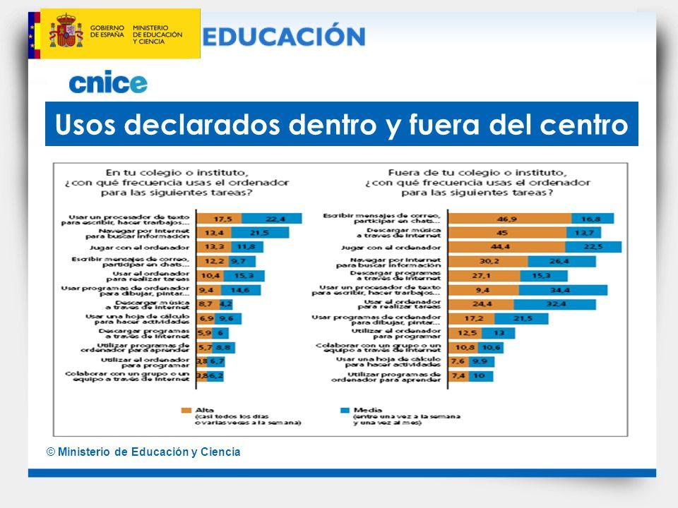 © Ministerio de Educación y Ciencia Usos declarados dentro y fuera del centro