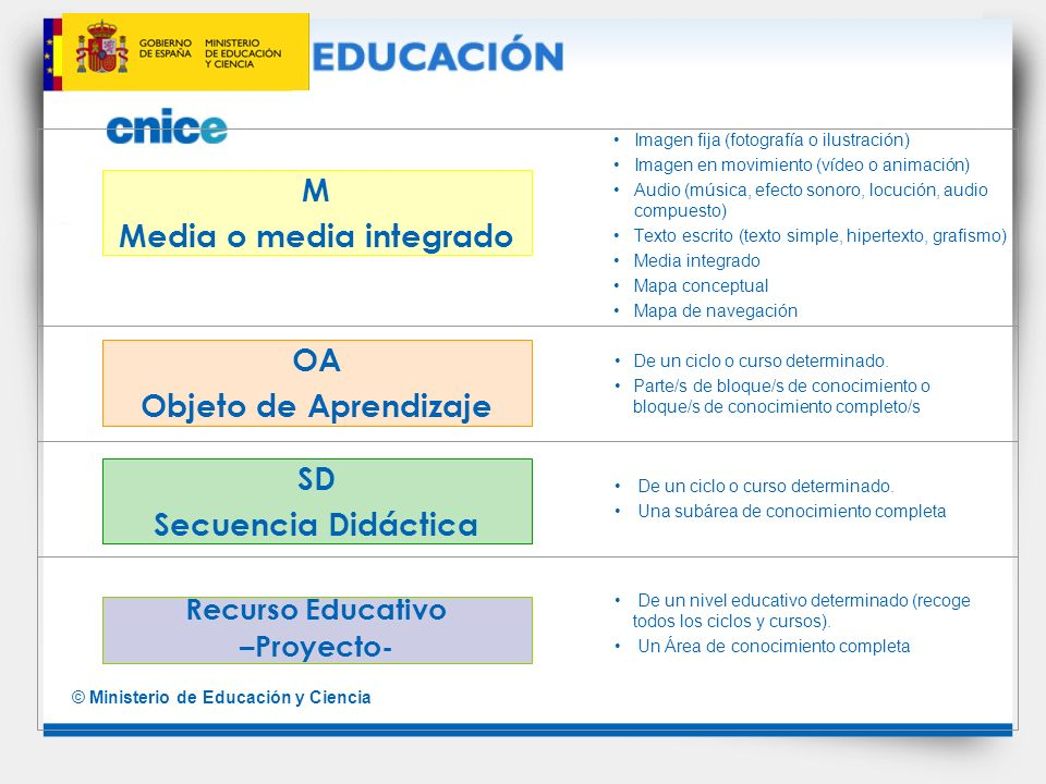 © Ministerio de Educación y Ciencia M Media o media integrado OA Objeto de Aprendizaje SD Secuencia Didáctica Recurso Educativo –Proyecto- Imagen fija
