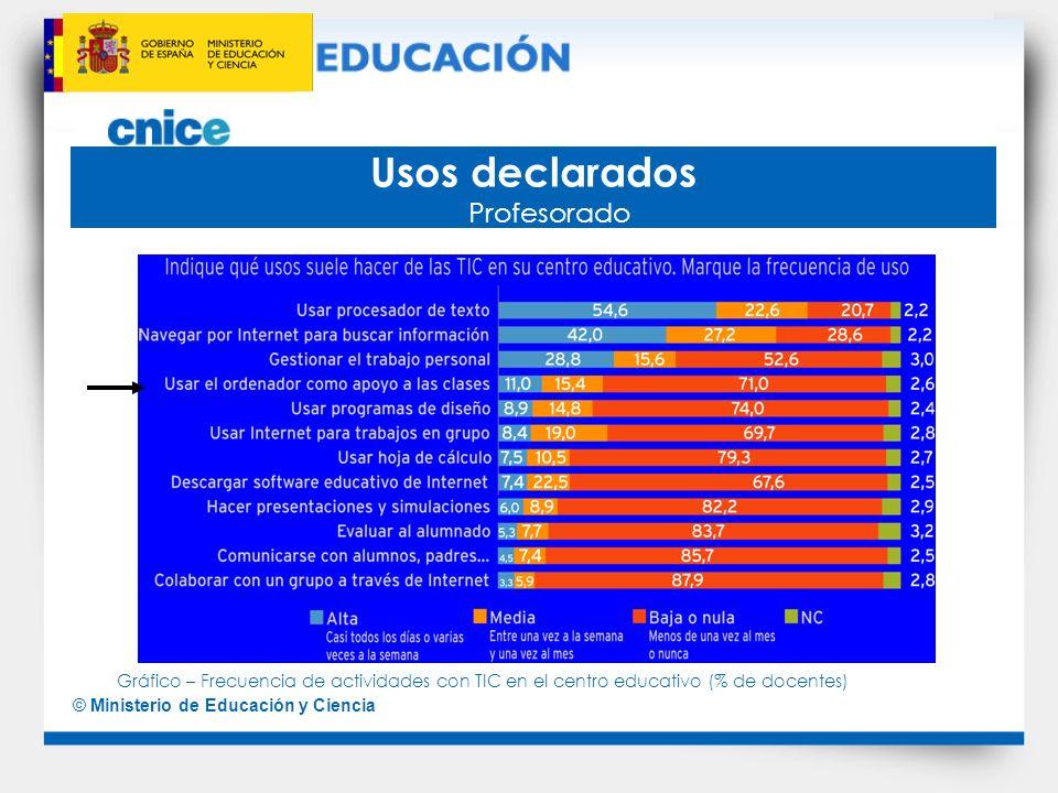 © Ministerio de Educación y Ciencia Usos declarados Profesorado Gráfico – Frecuencia de actividades con TIC en el centro educativo (% de docentes)