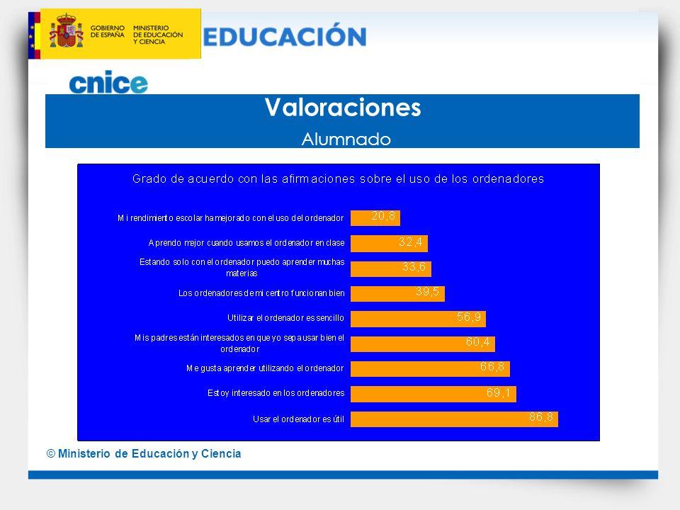 © Ministerio de Educación y Ciencia Recursos disponibles Hay recursos para uso administrativo y para uso pedagógico, con diferencias entre los colegios de Primaria y los institutos de Secundaria.