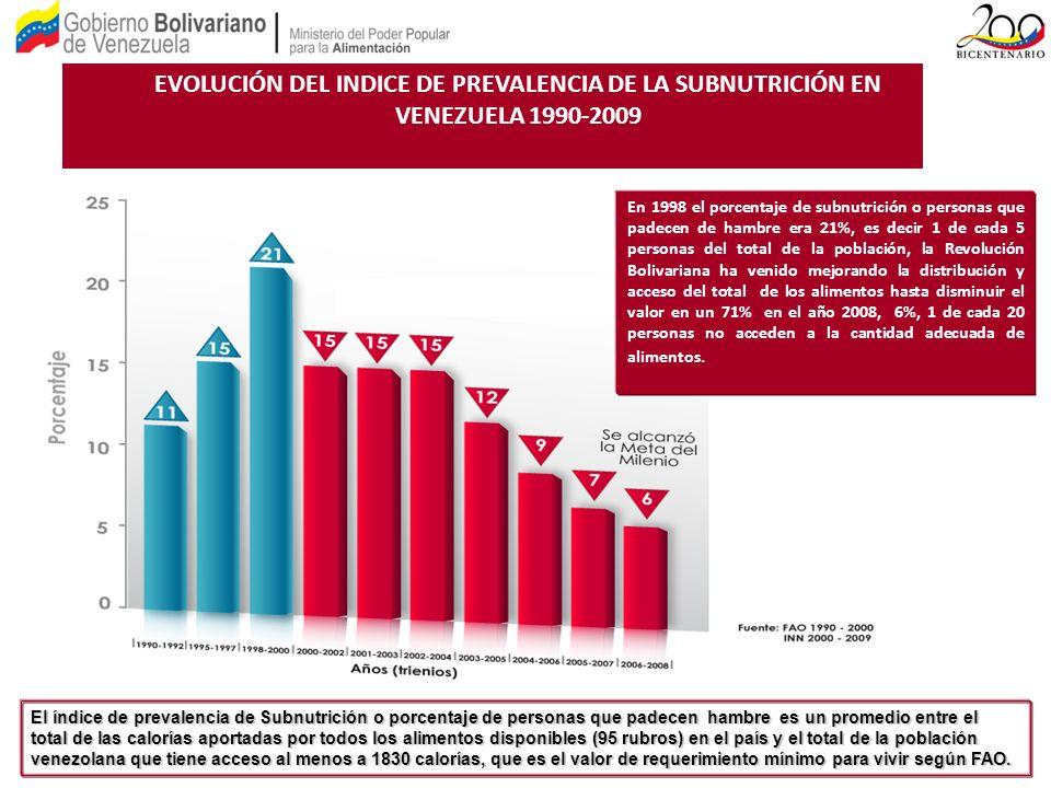 EVOLUCIÓN DEL INDICE DE PREVALENCIA DE LA SUBNUTRICIÓN EN VENEZUELA 1990-2009 En 1998 el porcentaje de subnutrición o personas que padecen de hambre e