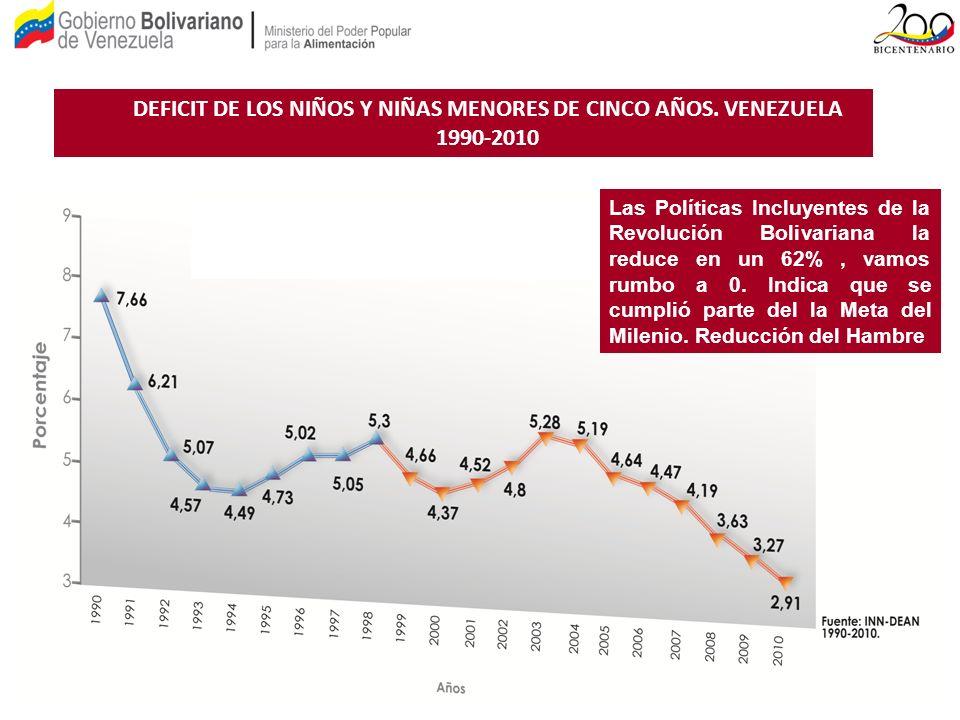 DEFICIT DE LOS NIÑOS Y NIÑAS MENORES DE CINCO AÑOS. VENEZUELA 1990-2010 Las Políticas Incluyentes de la Revolución Bolivariana la reduce en un 62%, va