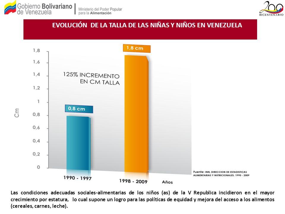 EVOLUCIÓN DE LA TALLA DE LAS NIÑAS Y NIÑOS EN VENEZUELA Las condiciones adecuadas sociales-alimentarias de los niños (as) de la V Republica incidieron