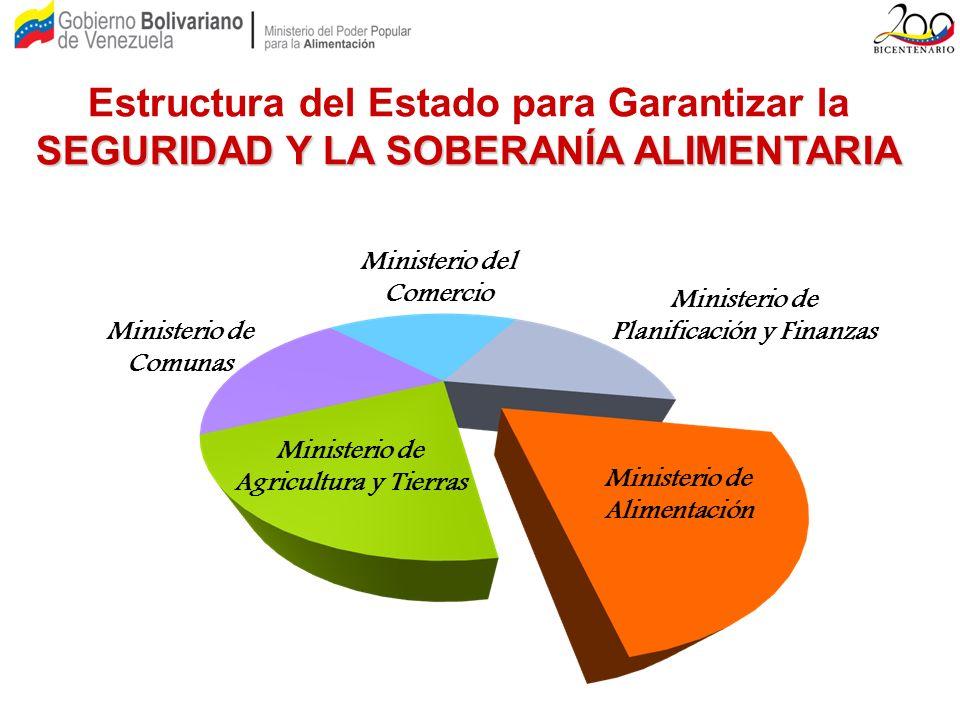 SEGURIDAD Y LA SOBERANÍA ALIMENTARIA Estructura del Estado para Garantizar la SEGURIDAD Y LA SOBERANÍA ALIMENTARIA Ministerio de Planificación y Finan