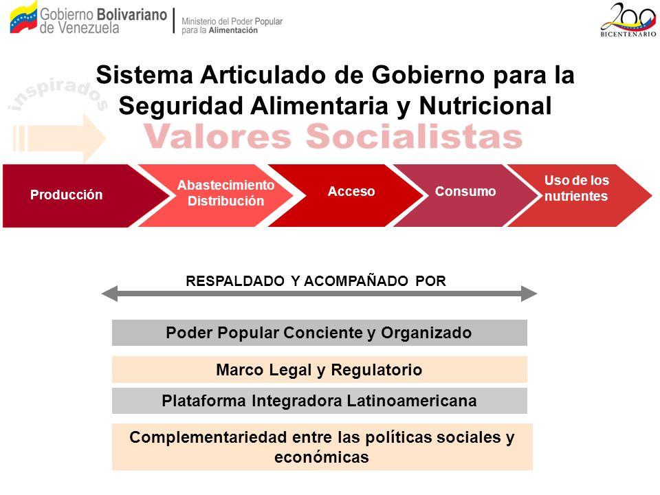 Acceso Abastecimiento Distribución Consumo Uso de los nutrientes Sistema Articulado de Gobierno para la Seguridad Alimentaria y Nutricional RESPALDADO