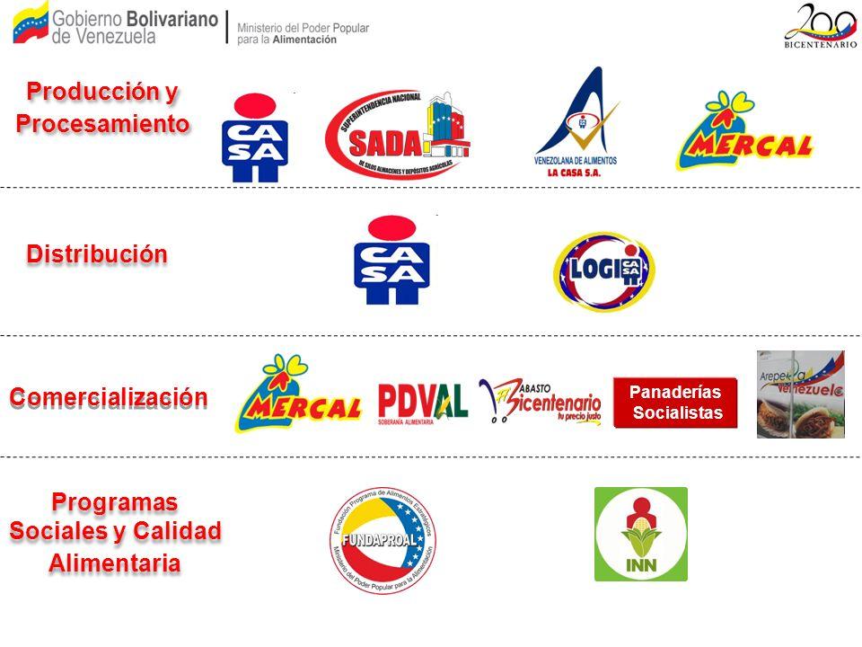 Producción y Procesamiento Distribución Comercialización Programas Sociales y Calidad Alimentaria Panaderías Socialistas