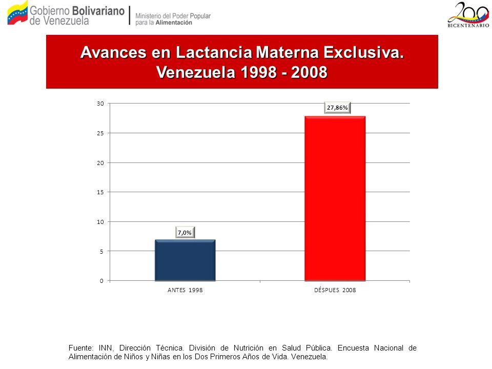 Avances en Lactancia Materna Exclusiva. Venezuela 1998 - 2008 Fuente: INN, Dirección Técnica. División de Nutrición en Salud Pública. Encuesta Naciona