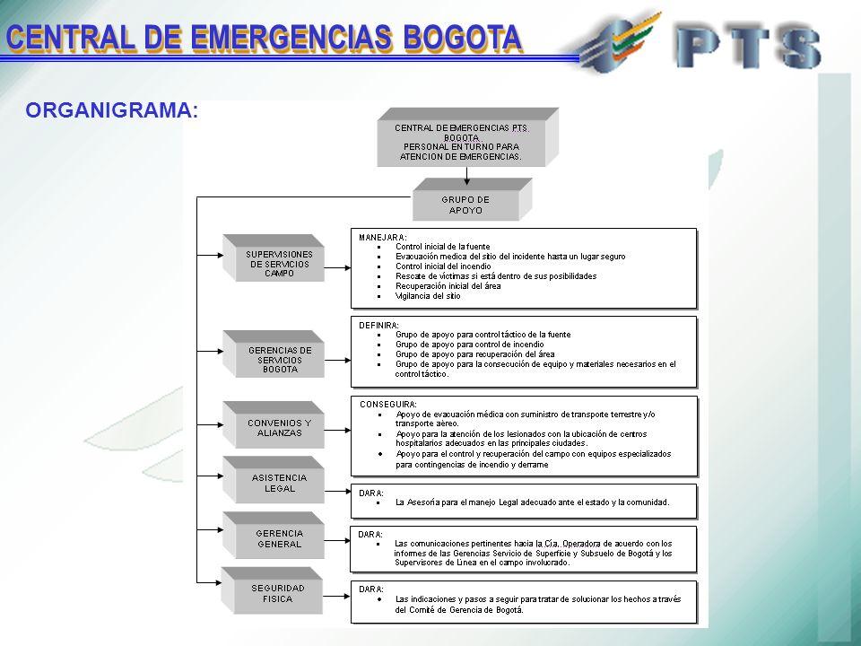 CENTRAL DE EMERGENCIAS BOGOTA ORGANIGRAMA: