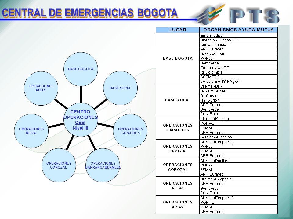 CENTRO OPERACIONES CEB Nivel III BASE BOGOTABASE YOPAL OPERACIONES CAPACHOS OPERACIONES BARRANCABERMEJA OPERACIONES COROZAL OPERACIONES NEIVA OPERACIONES APIAY CENTRAL DE EMERGENCIAS BOGOTA
