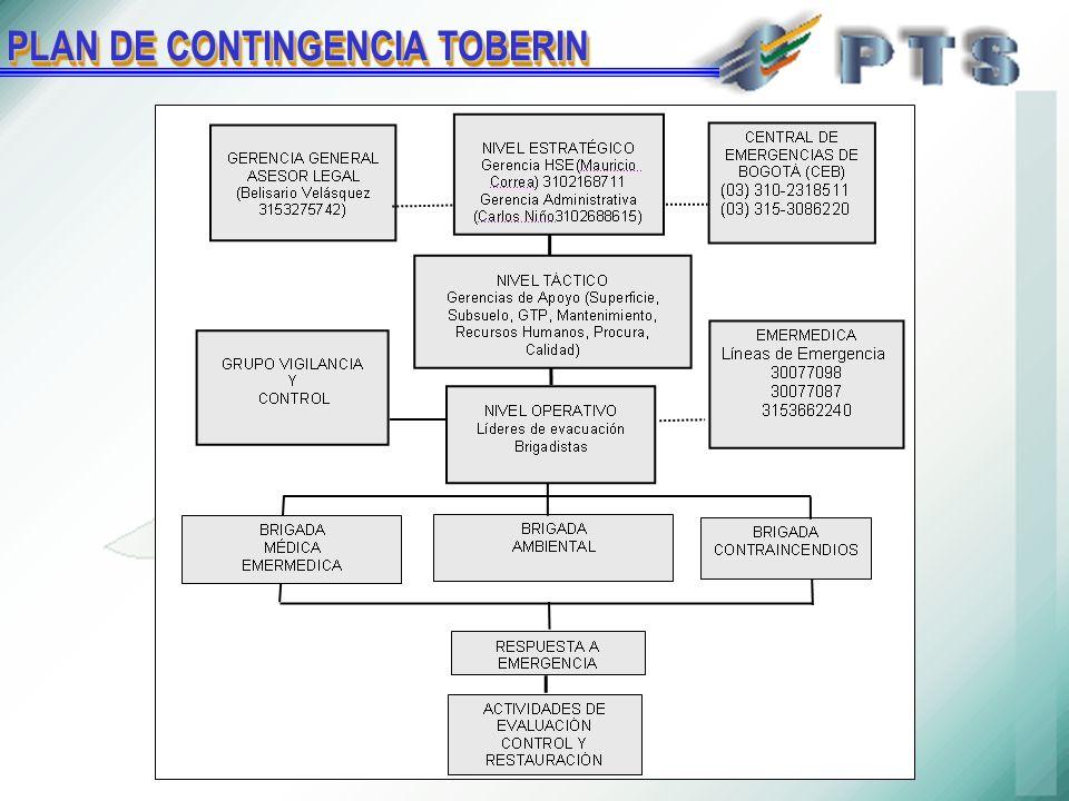 PLAN DE CONTINGENCIA TOBERIN
