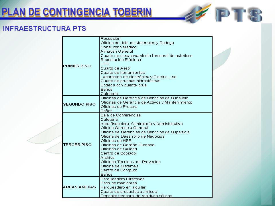 PLAN DE CONTINGENCIA TOBERIN INFRAESTRUCTURA PTS