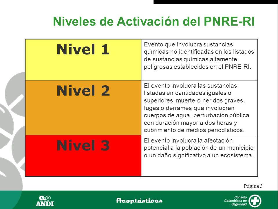 Página 3 Niveles de Activación del PNRE-RI Nivel 1 Evento que involucra sustancias químicas no identificadas en los listados de sustancias químicas al