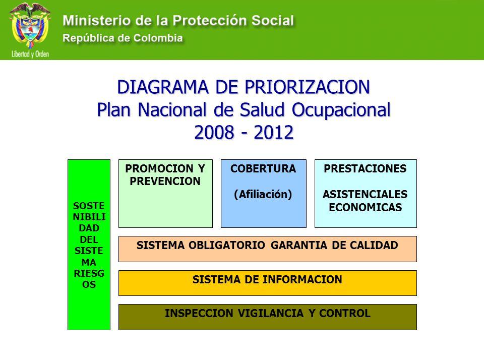 DIAGRAMA DE PRIORIZACION Plan Nacional de Salud Ocupacional 2008 - 2012 PROMOCION Y PREVENCION COBERTURA (Afiliación) PRESTACIONES ASISTENCIALES ECONO