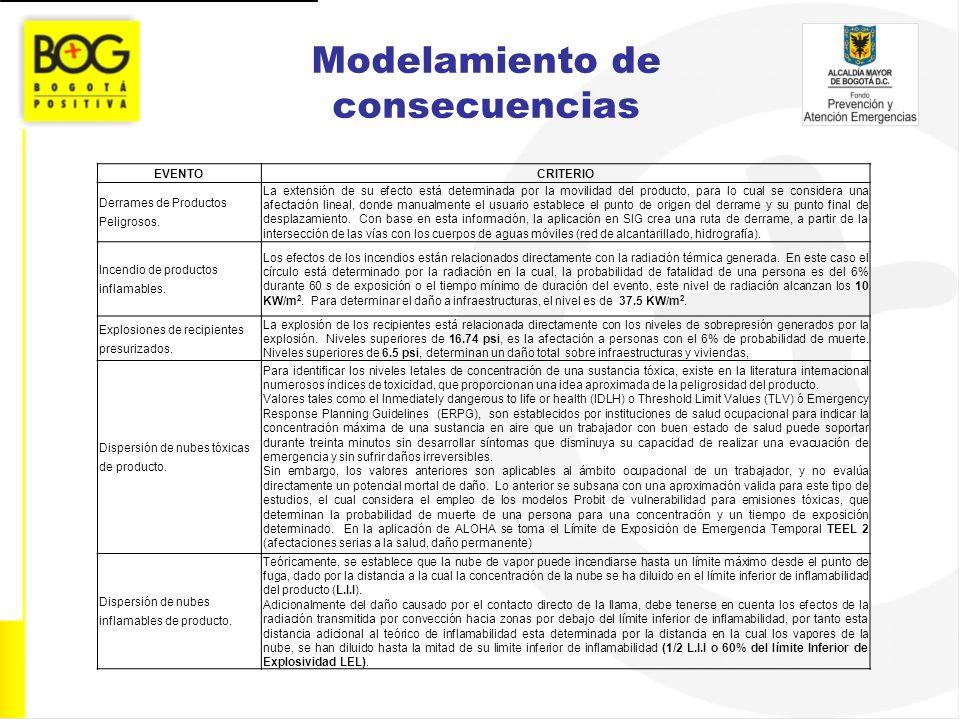 Modelamiento de consecuencias EVENTOCRITERIO Derrames de Productos Peligrosos. La extensión de su efecto está determinada por la movilidad del product