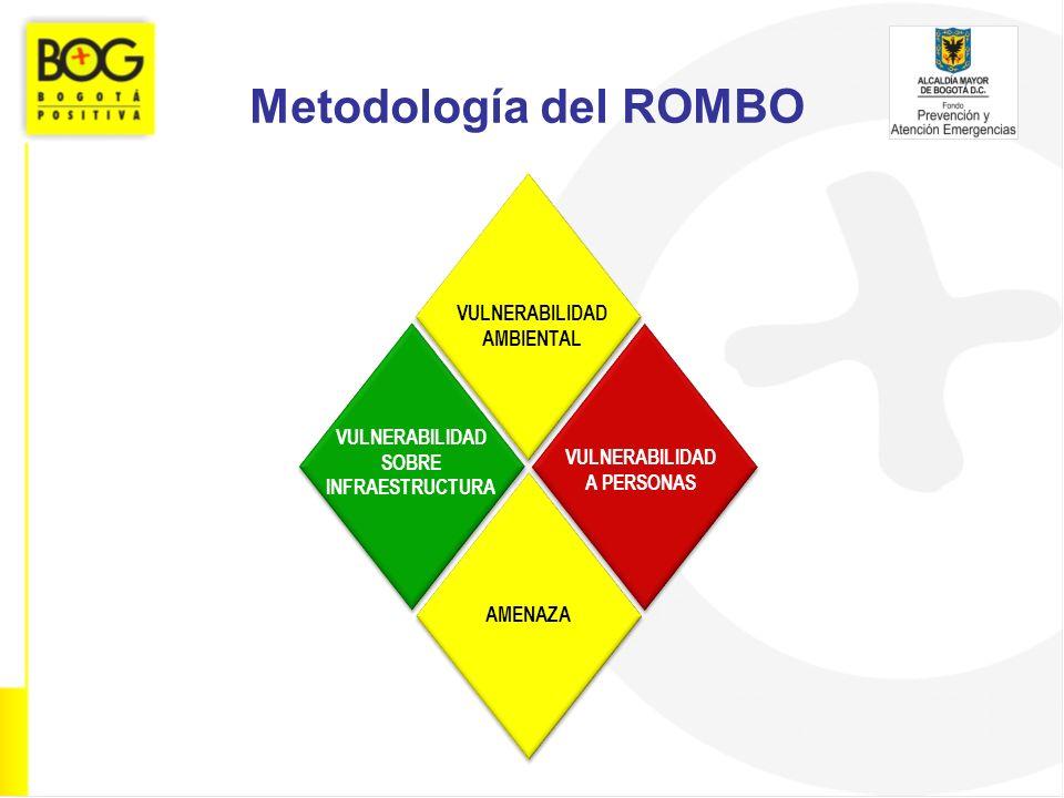 VULNERABILIDAD AMBIENTAL VULNERABILIDAD SOBRE INFRAESTRUCTURA VULNERABILIDAD A PERSONAS AMENAZA Metodología del ROMBO