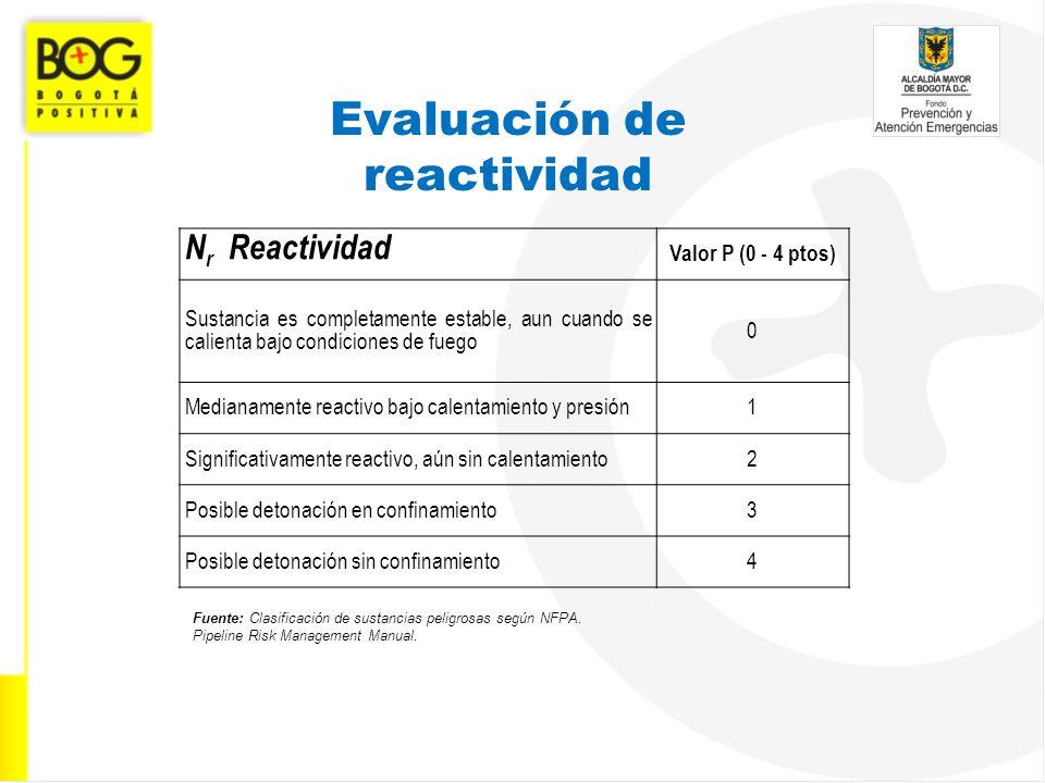 Evaluación de reactividad N r Reactividad Valor P (0 - 4 ptos) Sustancia es completamente estable, aun cuando se calienta bajo condiciones de fuego 0
