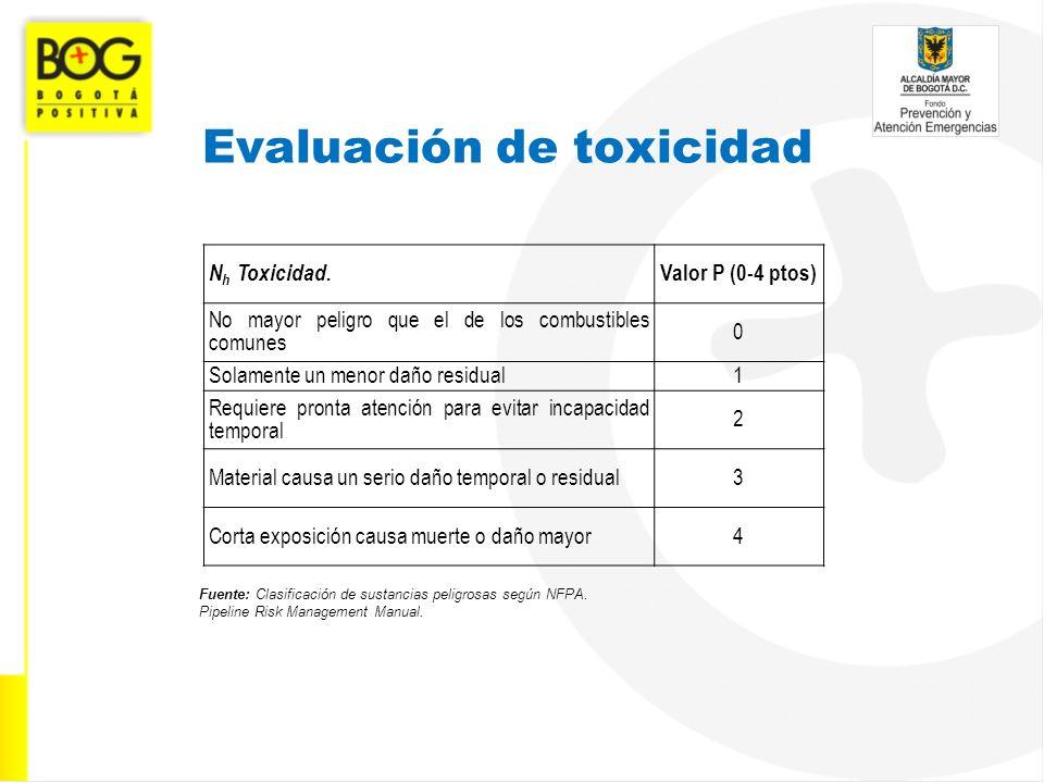 Evaluación de toxicidad Fuente: Clasificación de sustancias peligrosas según NFPA. Pipeline Risk Management Manual. N h Toxicidad. Valor P (0-4 ptos)