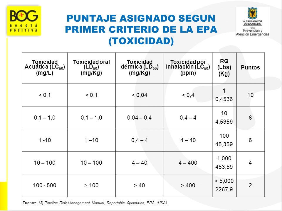 PUNTAJE ASIGNADO SEGUN PRIMER CRITERIO DE LA EPA (TOXICIDAD) Toxicidad Acuática (LC 50 ) (mg/L) Toxicidad oral (LD 50 ) (mg/Kg) Toxicidad dérmica (LD