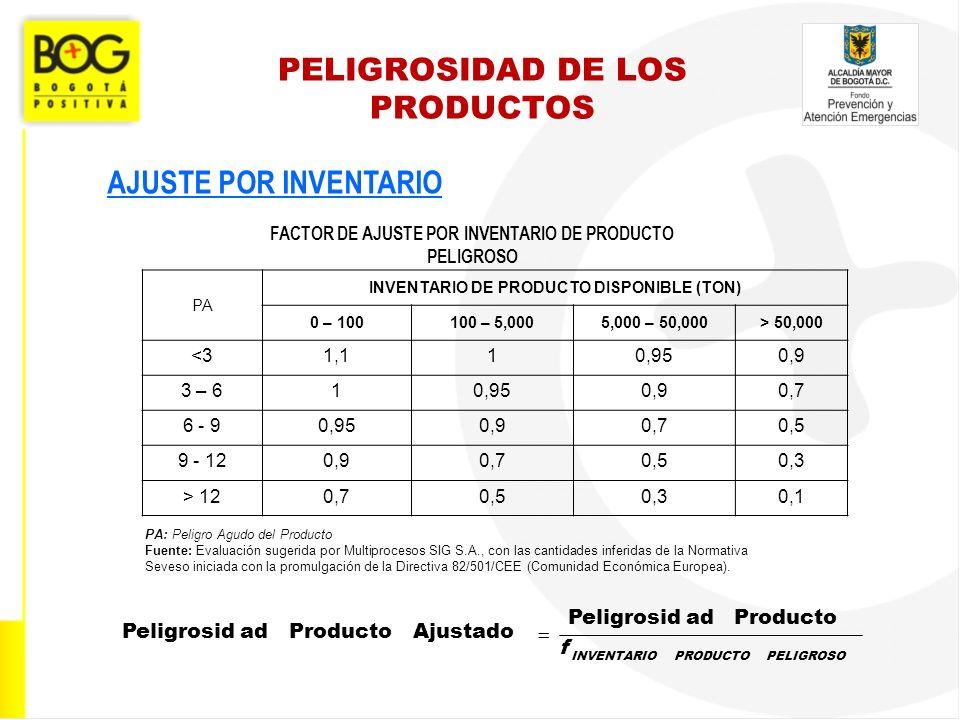 PELIGROSIDAD DE LOS PRODUCTOS AJUSTE POR INVENTARIO PA INVENTARIO DE PRODUCTO DISPONIBLE (TON) 0 – 100100 – 5,0005,000 – 50,000> 50,000 <31,110,950,9