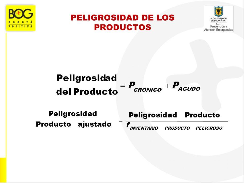 PELIGROSIDAD DE LOS PRODUCTOS PELIGROSOPRODUCTOINVENTARIO f Producto adPeligrosid ajustado Producto adPeligrosid