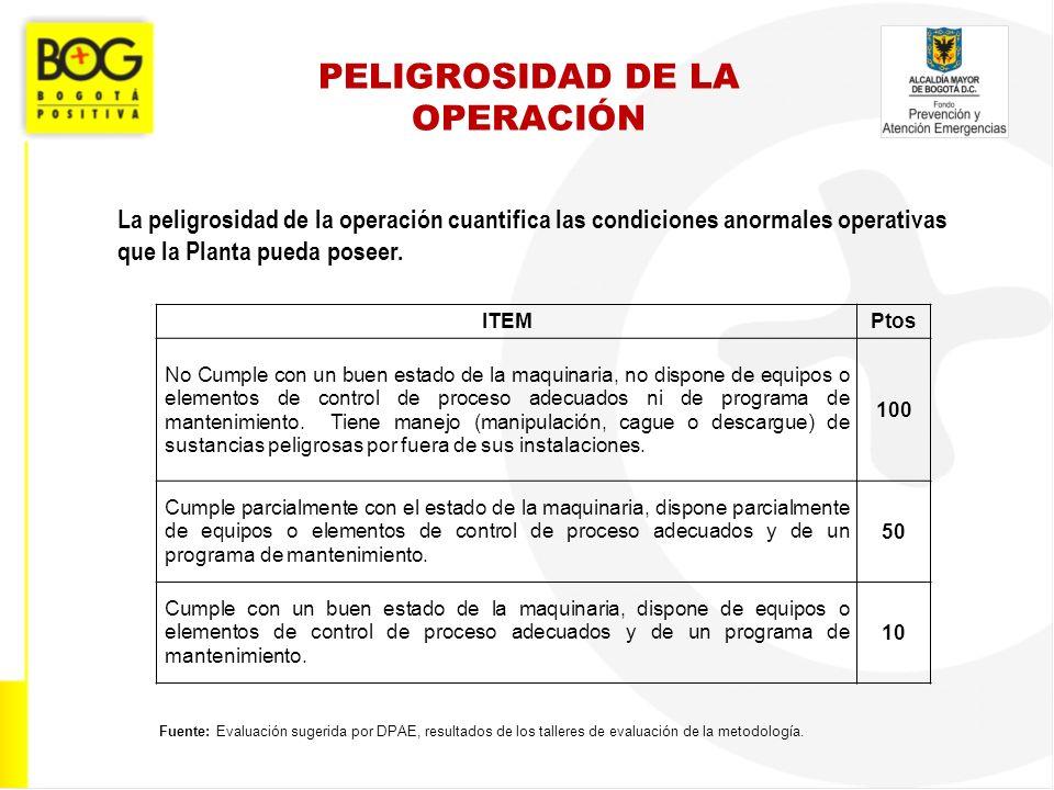 PELIGROSIDAD DE LA OPERACIÓN La peligrosidad de la operación cuantifica las condiciones anormales operativas que la Planta pueda poseer. ITEMPtos No C