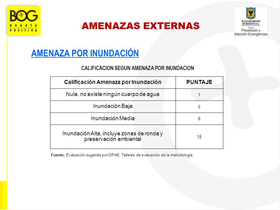 AMENAZAS EXTERNAS AMENAZA POR INUNDACIÓN Fuente: Evaluación sugerida por DPAE. Talleres de evaluación de la metodología. CALIFICACION SEGUN AMENAZA PO