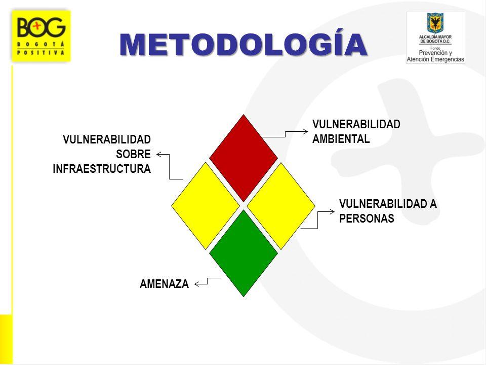 METODOLOGÍA VULNERABILIDAD AMBIENTAL VULNERABILIDAD SOBRE INFRAESTRUCTURA VULNERABILIDAD A PERSONAS AMENAZA