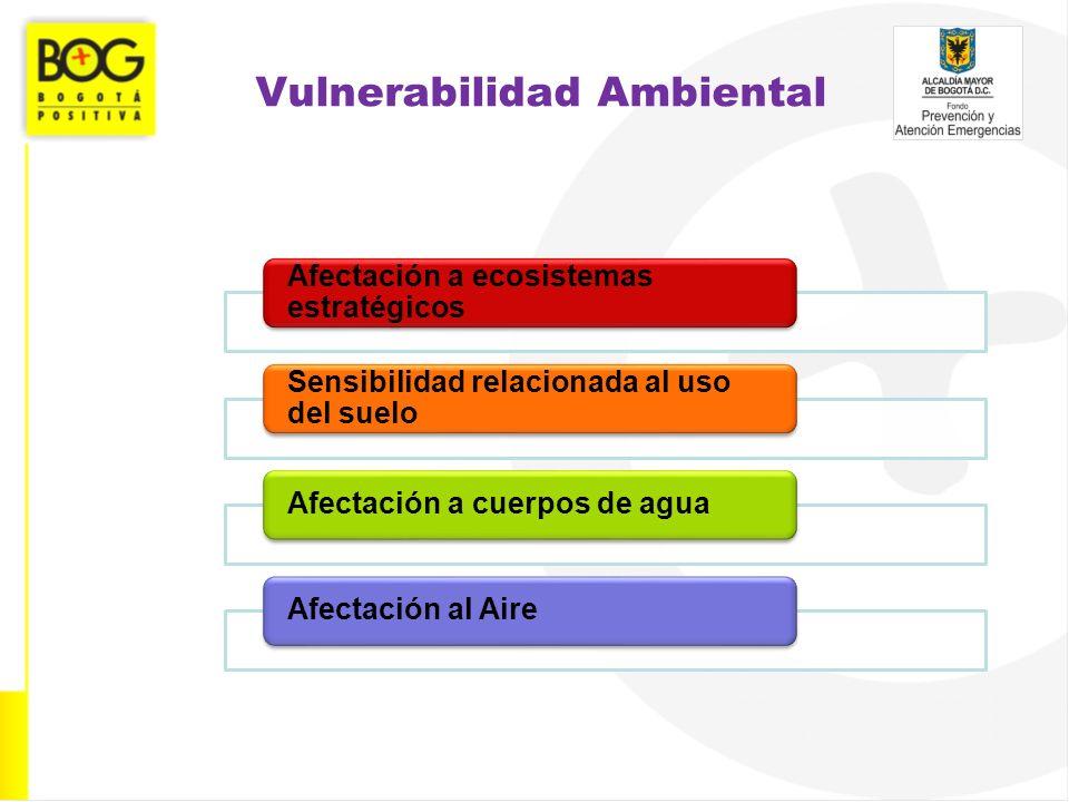 Vulnerabilidad Ambiental Afectación a ecosistemas estratégicos Sensibilidad relacionada al uso del suelo Afectación a cuerpos de aguaAfectación al Air