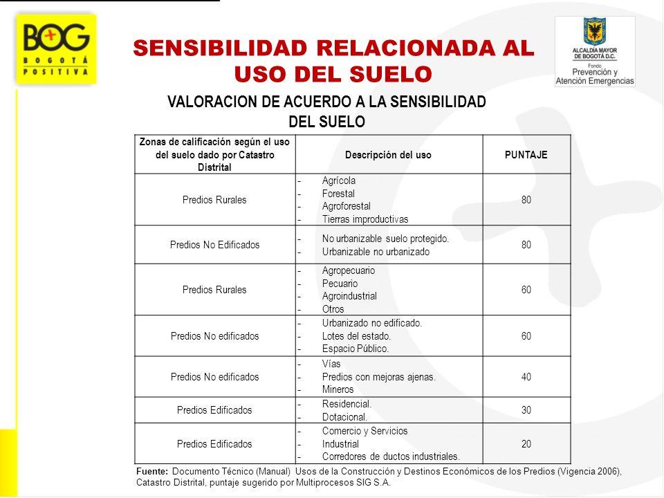 SENSIBILIDAD RELACIONADA AL USO DEL SUELO VALORACION DE ACUERDO A LA SENSIBILIDAD DEL SUELO Zonas de calificación según el uso del suelo dado por Cata