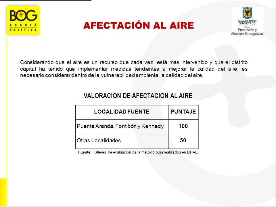 AFECTACIÓN AL AIRE VALORACION DE AFECTACION AL AIRE Fuente: Talleres de evaluación de la metodología realizados en DPAE. Considerando que el aire es u