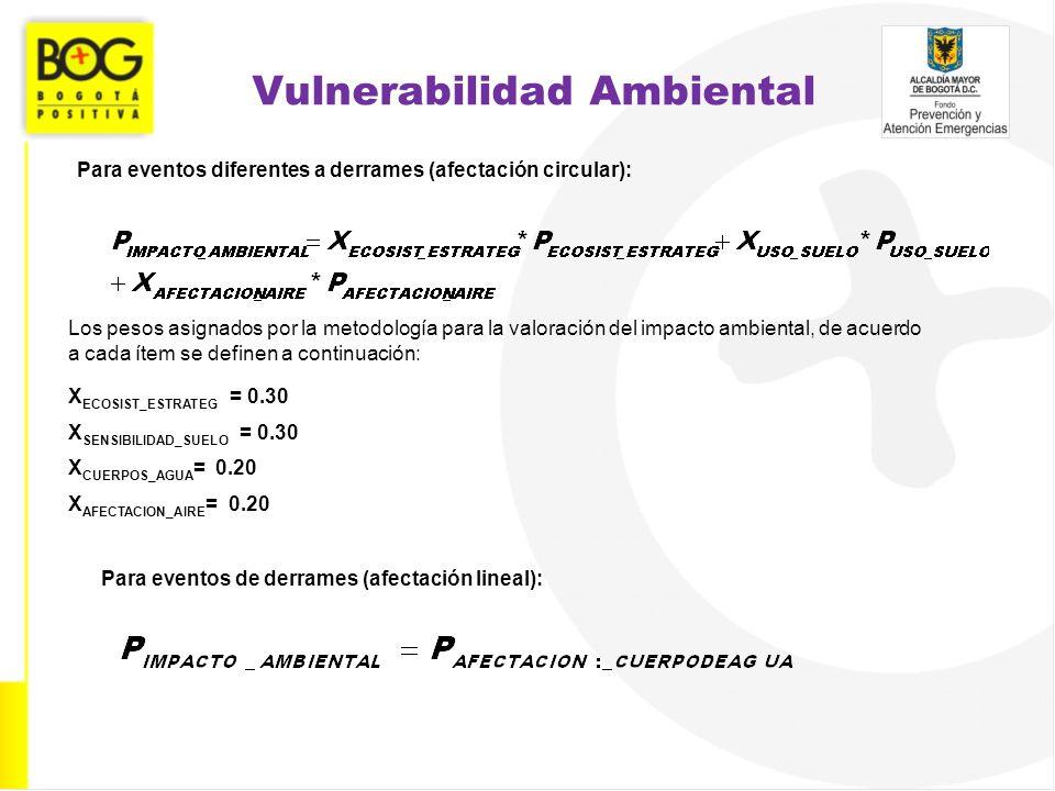 Vulnerabilidad Ambiental Para eventos diferentes a derrames (afectación circular): Los pesos asignados por la metodología para la valoración del impac