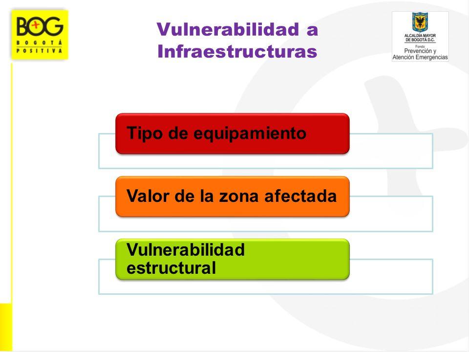 Vulnerabilidad a Infraestructuras Tipo de equipamientoValor de la zona afectada Vulnerabilidad estructural