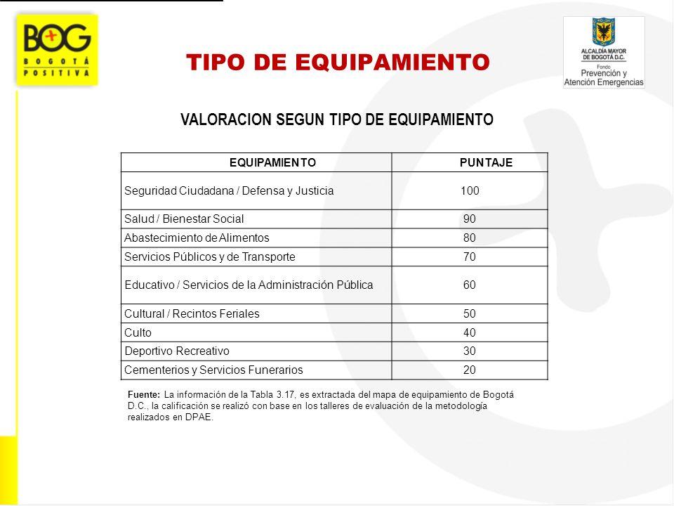 TIPO DE EQUIPAMIENTO VALORACION SEGUN TIPO DE EQUIPAMIENTO Fuente: La información de la Tabla 3.17, es extractada del mapa de equipamiento de Bogotá D