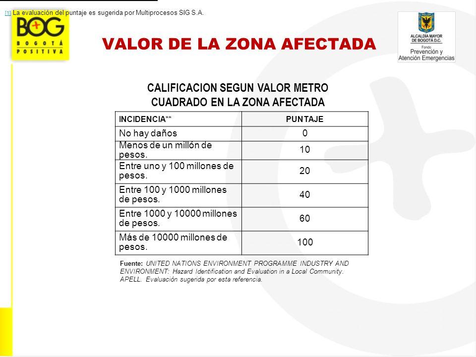 VALOR DE LA ZONA AFECTADA CALIFICACION SEGUN VALOR METRO CUADRADO EN LA ZONA AFECTADA Fuente: UNITED NATIONS ENVIRONMENT PROGRAMME INDUSTRY AND ENVIRO