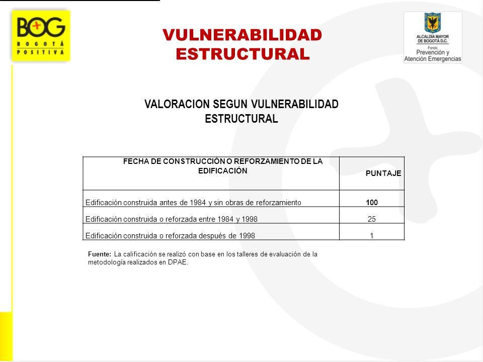 VULNERABILIDAD ESTRUCTURAL VALORACION SEGUN VULNERABILIDAD ESTRUCTURAL Fuente: La calificación se realizó con base en los talleres de evaluación de la