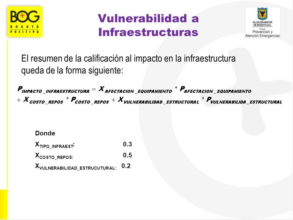 Vulnerabilidad a Infraestructuras El resumen de la calificación al impacto en la infraestructura queda de la forma siguiente: Donde X TIPO_INFRAEST :