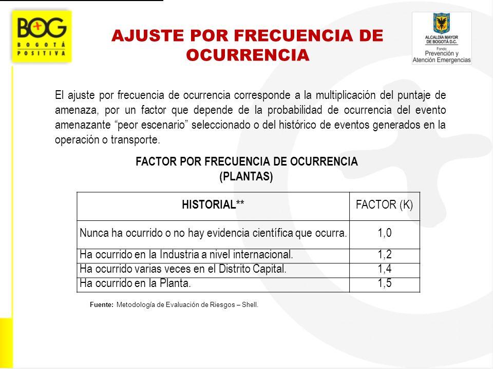 AJUSTE POR FRECUENCIA DE OCURRENCIA FACTOR POR FRECUENCIA DE OCURRENCIA (PLANTAS) Fuente: Metodología de Evaluación de Riesgos – Shell. El ajuste por
