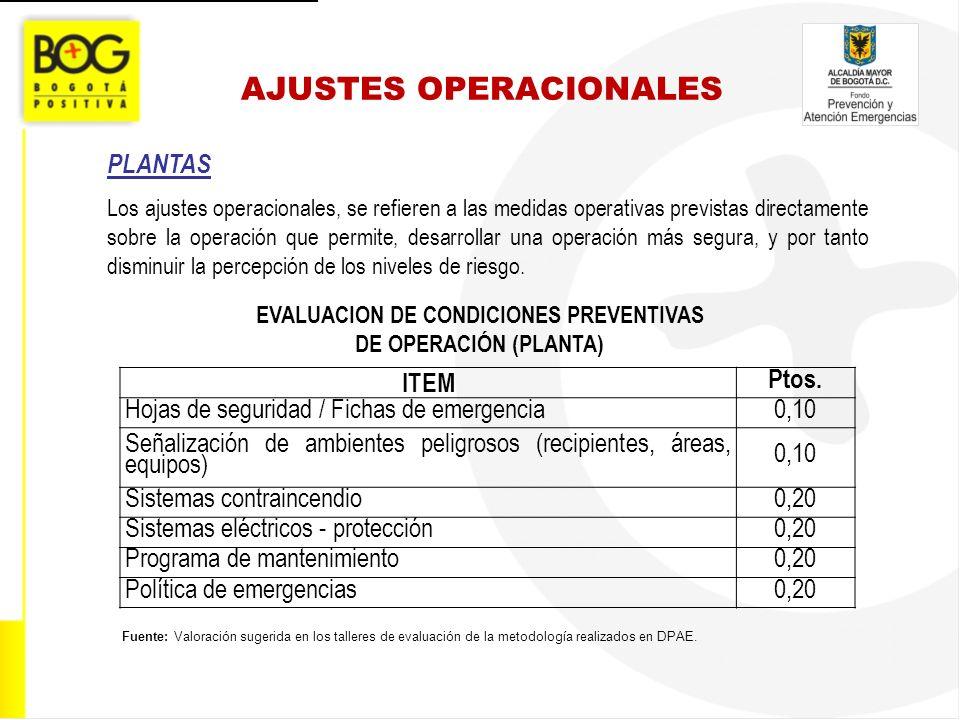 AJUSTES OPERACIONALES EVALUACION DE CONDICIONES PREVENTIVAS DE OPERACIÓN (PLANTA) Fuente: Valoración sugerida en los talleres de evaluación de la meto