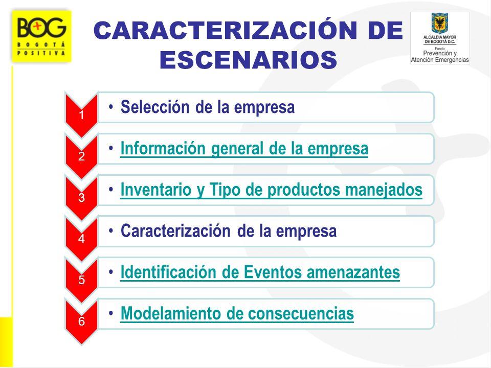 CARACTERIZACIÓN DE ESCENARIOS 1 Selección de la empresa 2 Información general de la empresa 3 Inventario y Tipo de productos manejados 4 Caracterizaci