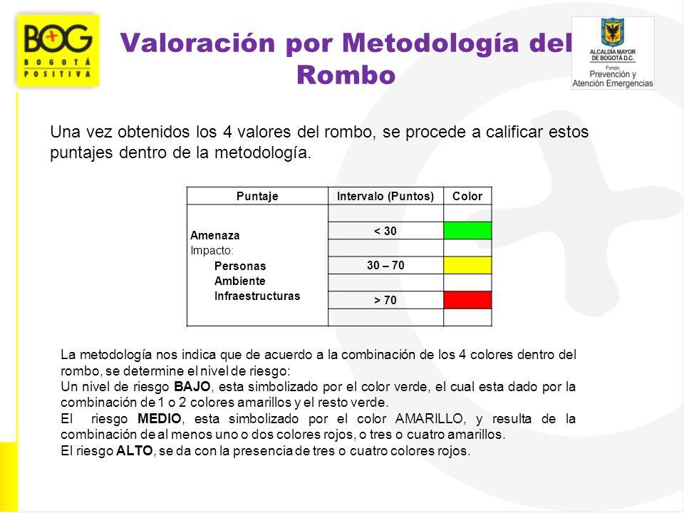 Valoración por Metodología del Rombo Una vez obtenidos los 4 valores del rombo, se procede a calificar estos puntajes dentro de la metodología. Puntaj
